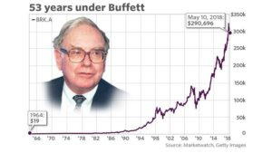 How to invest like warren buffet.